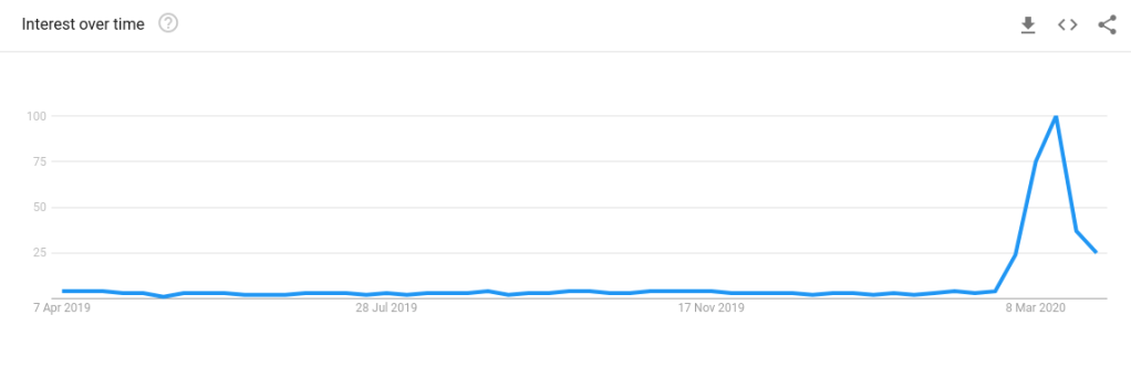 Google Search Trends - Coronavirus - Toilet Rolls